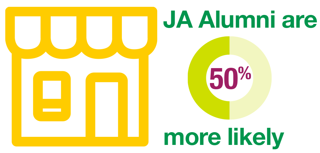 JA Alumni are more likely to open their own business.