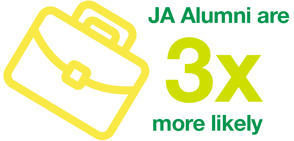 JA Alumni are 3X more likely to hold senior and middle management positions in the organizations.