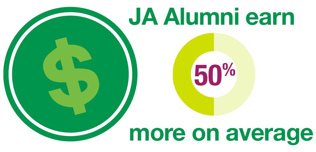 JA Alumni earn 50% more on average.