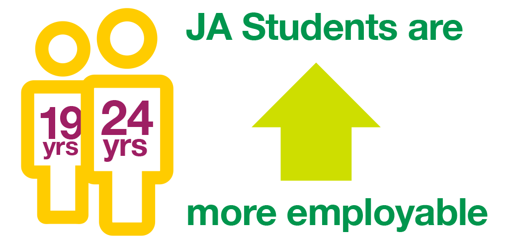 JA Alumni are more employable from ages 19 to 24.