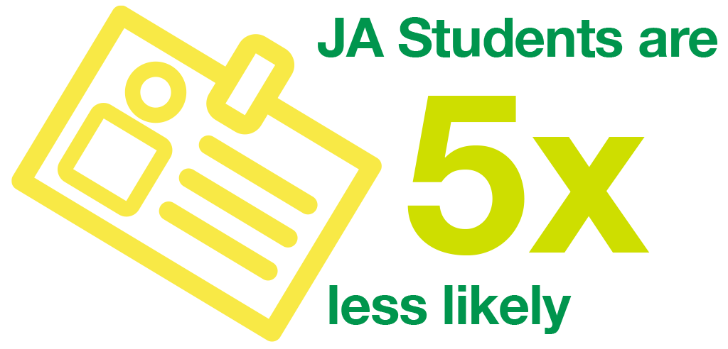JA Alumni are 5x less likely to loose employment later in life.